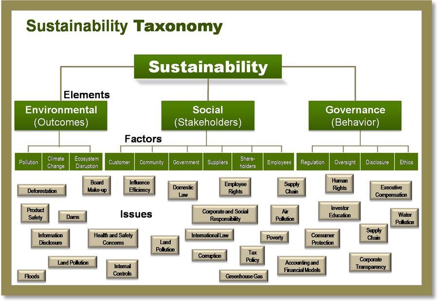 Ethics and sustainability
