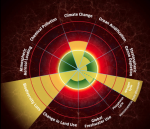 Thresholds and boundaries. Foto des: anthropocene.info