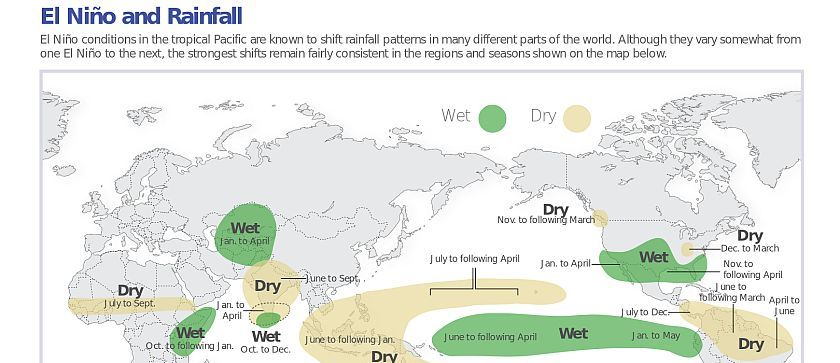 10 things about El Niño 2014: Downgraded as a minor event but response needs to be upgraded