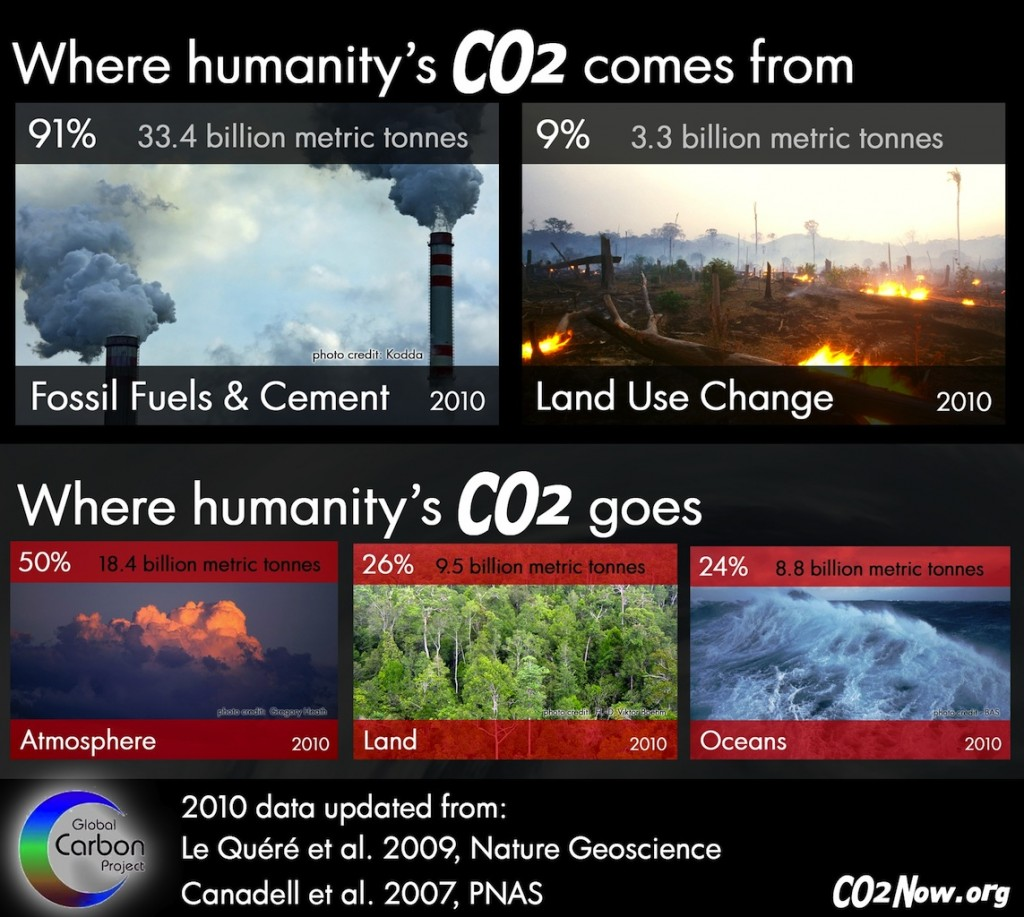 Photo credit: co2now.org