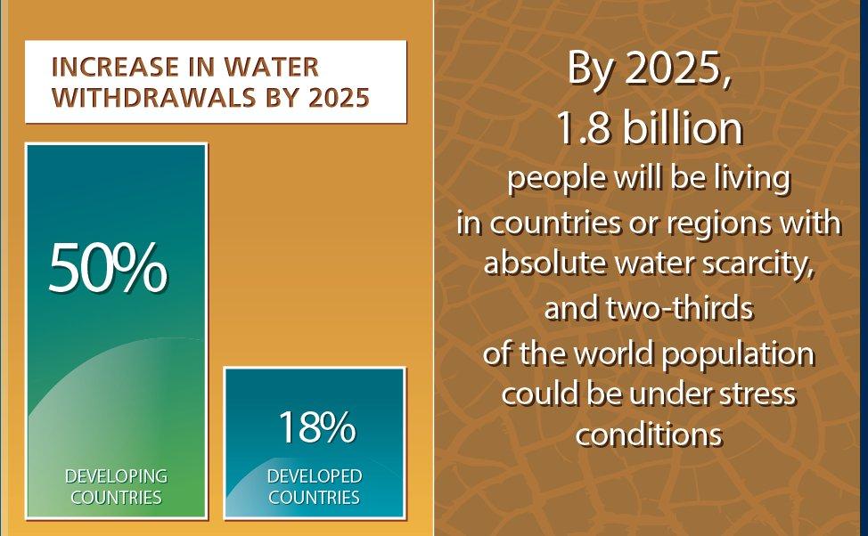 Foto des: UN Water
