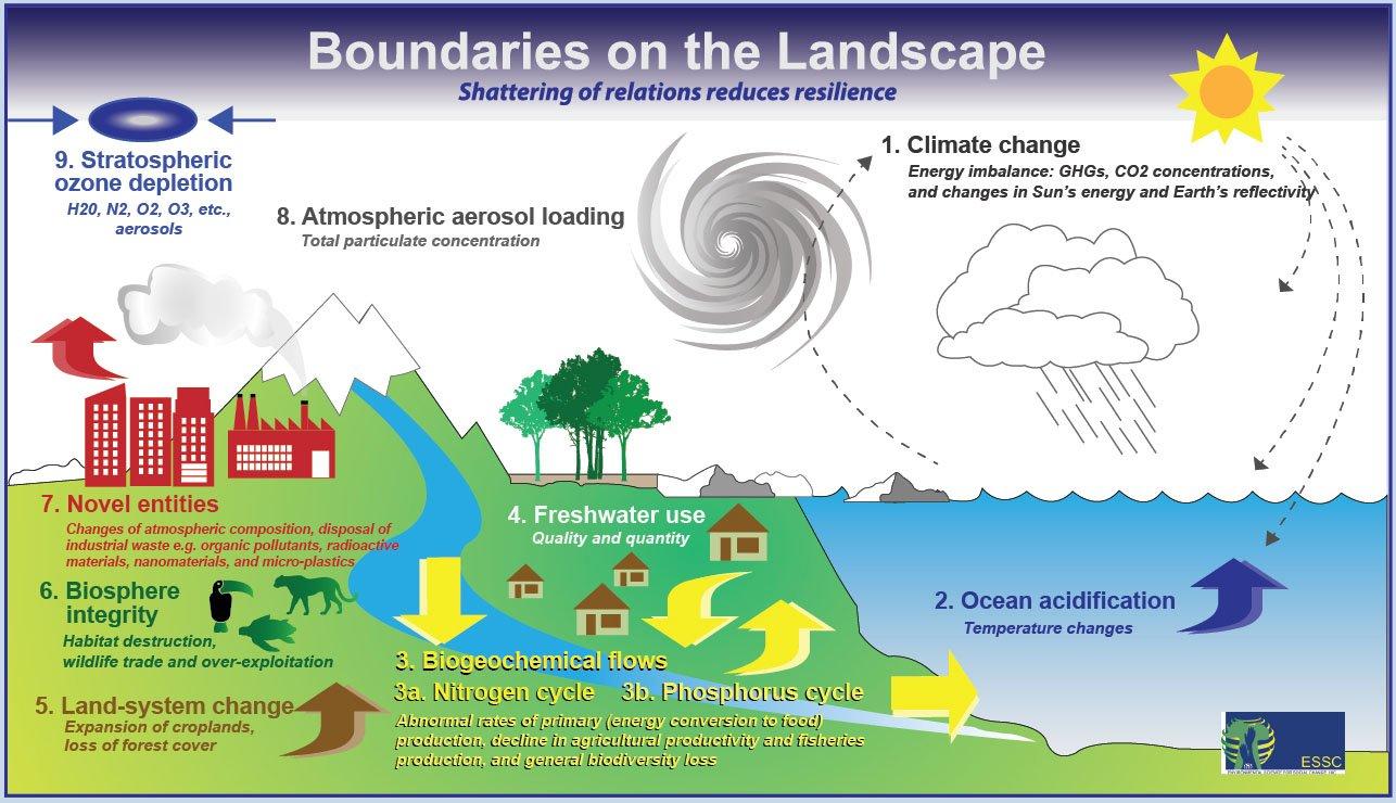 Las fronteras planetarias también se pueden experimentar en los paisajes donde vivimos, ya sea en ciudades o en comunidades rurales, en zonas templadas o tropicales.  Los problemas locales, que puede que no sean los más críticos globalmente, están conectados en un modelo mayor de sucesos. Foto de: ESSC