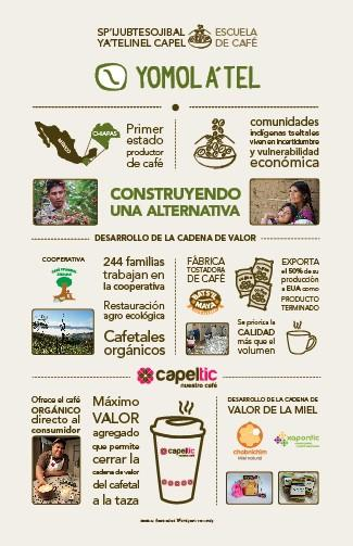 Infografía promocional de Capeltic, la marca de cafeterías en ciudades de México que hace parte del modelo Yomol A'tel, para promover la justicia social, el comercio justo y la sostenibilidad ecológica desde las comunidades indígenas tseltales