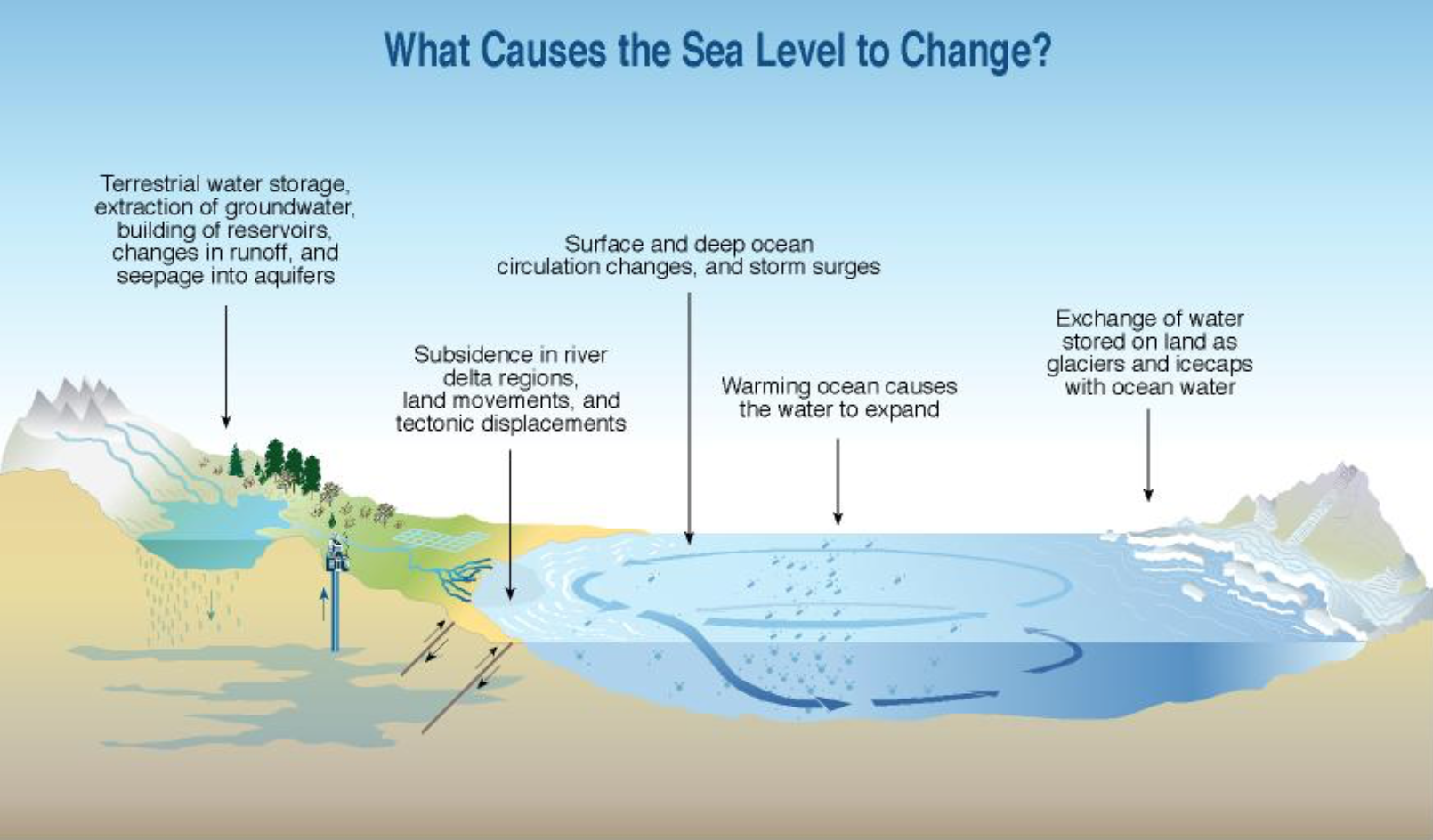 Photo credit: UNEP-David Griggs, in Climate Change 2001, Synthesis Report. Contribution of working groups I, II and III to the Third Assessment Report of the Intergovernmental Panel on Climate Change