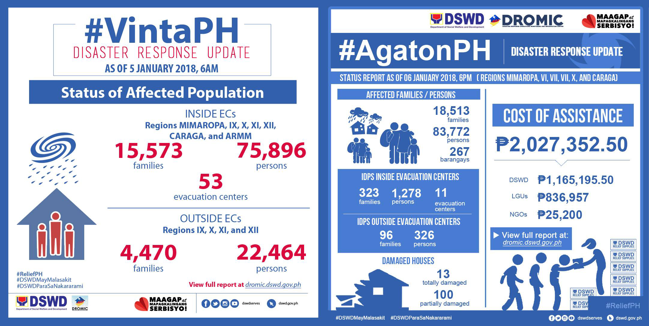 Photo from Department of Social Welfare and Development, Philippines.