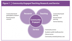 Photo credit: Campus Community Partnerships for Health, 2018