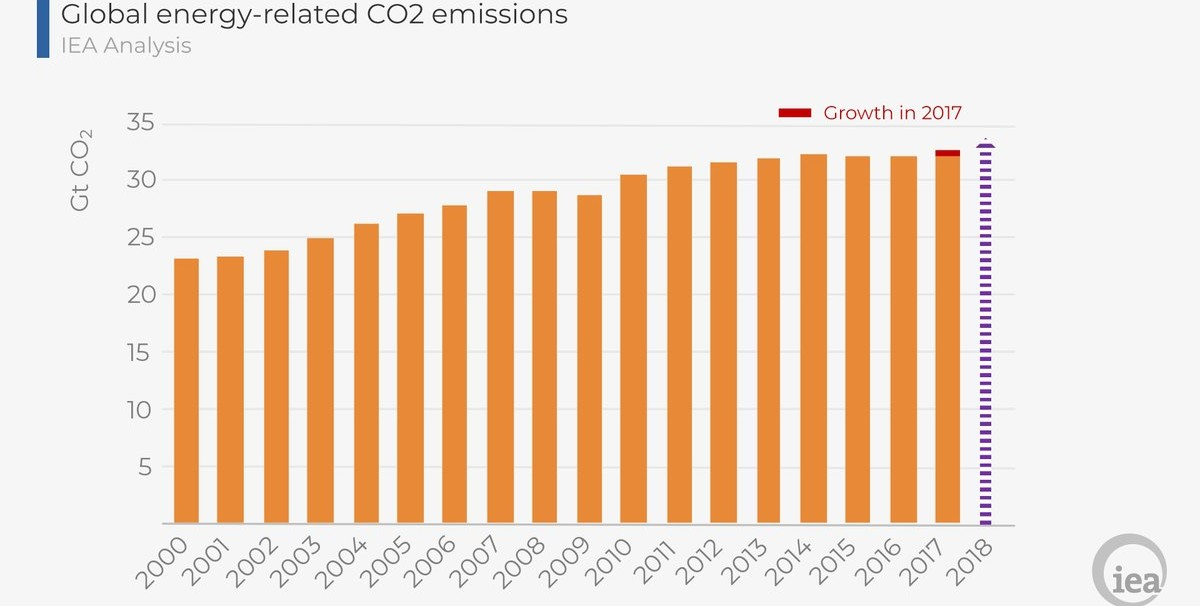 """We expect energy-related CO2 emissions will increase once again in 2018 after growing in 2017."" (Fatih Birol, Executive Director of the International Energy Agency, 8 October 2018)"