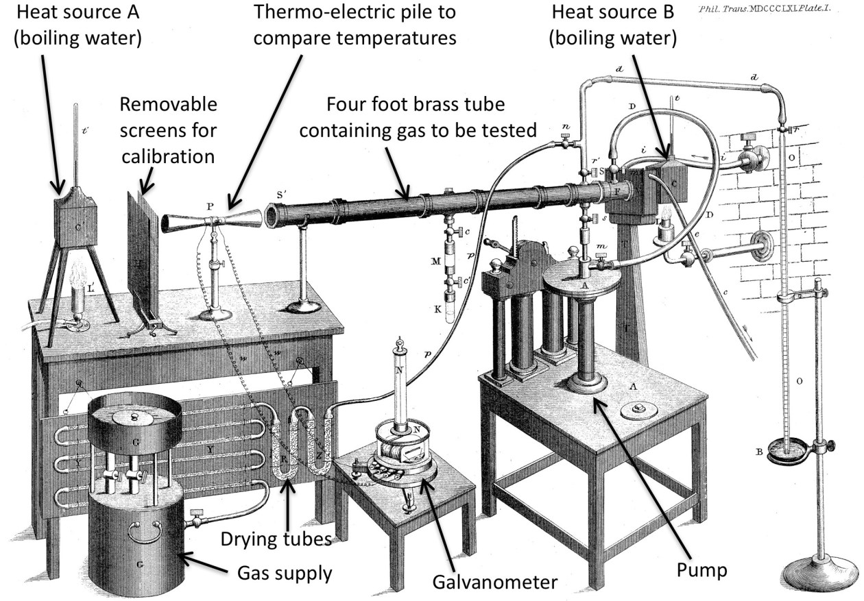 "Tyndall's apparatus used in his experiments on absorption properties of different gases, where he concluded that water vapor and carbon dioxide are most responsible for trapping heat in the atmosphere and any change in the levels of these gases ""must produce a change of climate."" (Image source from ""The Discovery of the Greenhouse Effect"" by Dr Steve Easterbrook, March 2017 and adapted from Tyndall, 1861)"
