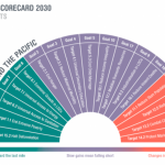 "The SDG Scorecard 2030 for Asia-Pacific indicates four goals and targets are of particular concern and ""will need to see a reversal in current trajectories, as they are moving in the wrong direction.  These targets relate to reducing slum populations, reducing waste, combating climate change and marine conservation, and will require global reversals."""