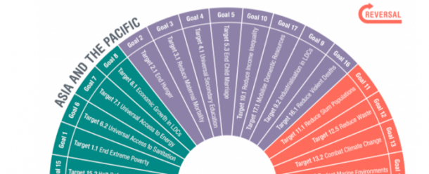 """The SDG Scorecard 2030 for Asia-Pacific indicates four goals and targets are of particular concern and """"will need to see a reversal in current trajectories, as they are moving in the wrong direction.  These targets relate to reducing slum populations, reducing waste, combating climate change and marine conservation, and will require global reversals."""""""