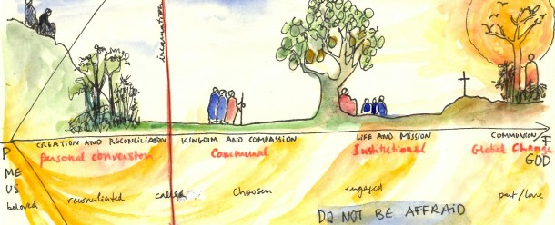 Spirituality for Action map