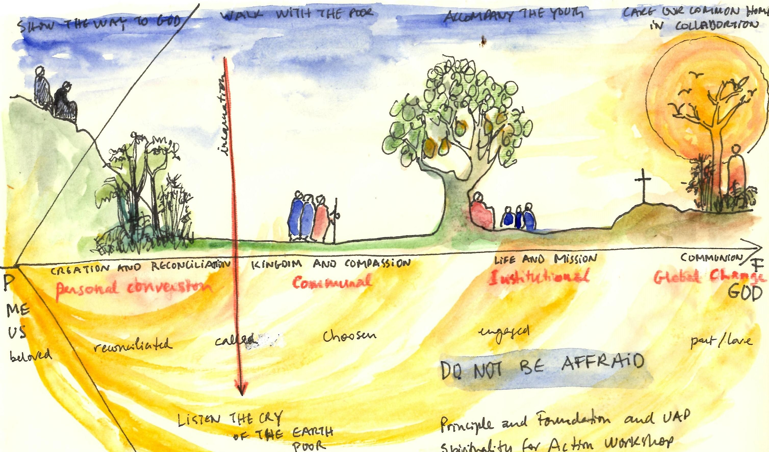 Spirituality for action in two houses caring for our common home