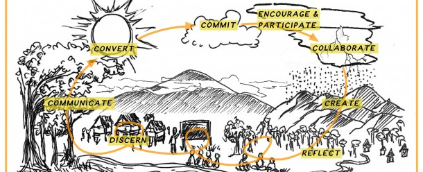 Illustration from the Ecojesuit Workbook on Effective Collaboration